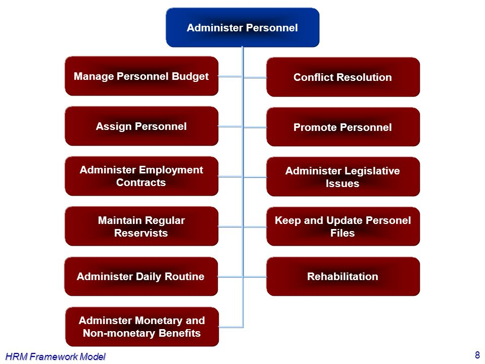 HRM Framework Model 9 Manage Personnel Life Cycle Recruit PersonnelDevelop PersonnelDischarge Personnel Attract Personnel Select and Employ Personnel Discharge Personel Temporarily Discharge Personel Through Preature Voluntary Release Discharge Personel at the End of Contract Discharge Personel by Expulsion