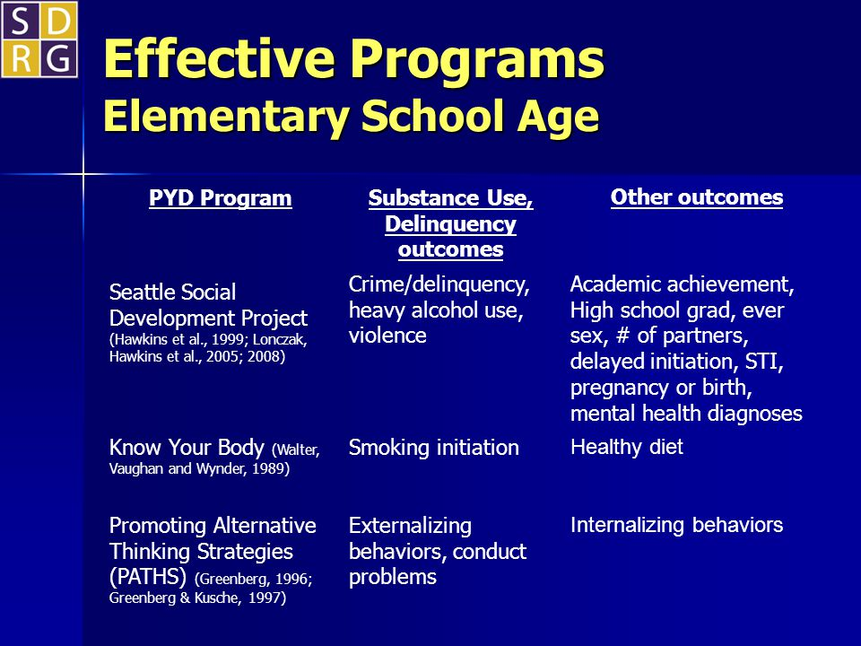 Effective Programs Elementary School Age PYD Program Substance Use, Delinquency outcomes Other outcomes Seattle Social Development Project (Hawkins et al., 1999; Lonczak, Hawkins et al., 2005; 2008) Crime/delinquency, heavy alcohol use, violence Academic achievement, High school grad, ever sex, # of partners, delayed initiation, STI, pregnancy or birth, mental health diagnoses Know Your Body (Walter, Vaughan and Wynder, 1989) Smoking initiation Healthy diet Promoting Alternative Thinking Strategies (PATHS) (Greenberg, 1996; Greenberg & Kusche, 1997) Externalizing behaviors, conduct problems Internalizing behaviors