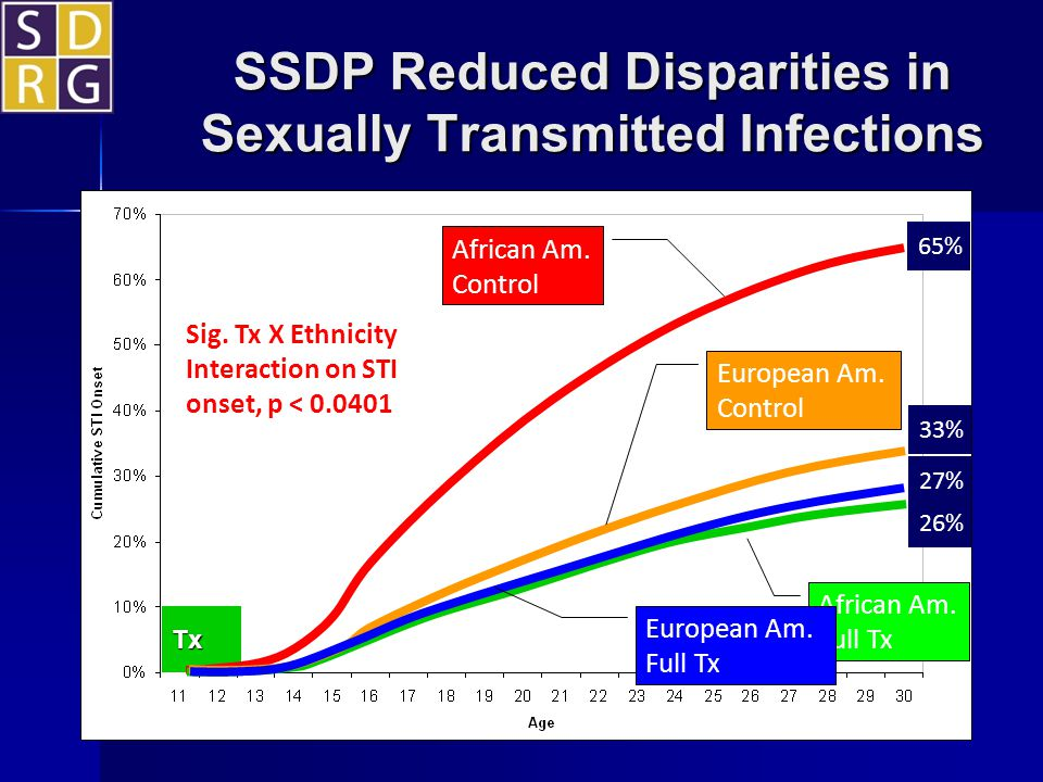 SSDP Reduced Disparities in Sexually Transmitted Infections Sig. Tx X Ethnicity Interaction on STI onset, p < 0.0401 African Am. Control African Am. F