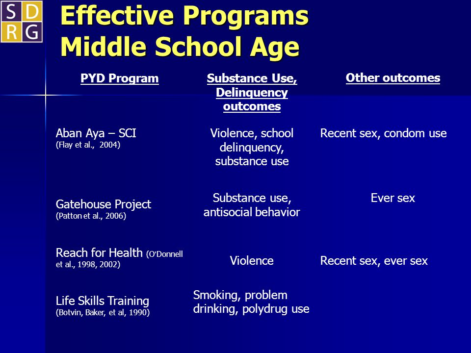 Effective Programs Middle School Age PYD Program Substance Use, Delinquency outcomes Other outcomes Aban Aya – SCI (Flay et al., 2004) Violence, school delinquency, substance use Recent sex, condom use Gatehouse Project (Patton et al., 2006) Substance use, antisocial behavior Ever sex Reach for Health (ODonnell et al., 1998, 2002) ViolenceRecent sex, ever sex Life Skills Training (Botvin, Baker, et al, 1990) Smoking, problem drinking, polydrug use
