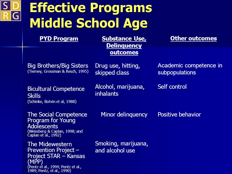 Effective Programs Middle School Age PYD Program Substance Use, Delinquency outcomes Other outcomes Big Brothers/Big Sisters (Tierney, Grossman & Resc
