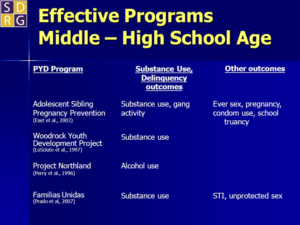 Effective Programs Middle – High School Age PYD Program Substance Use, Delinquency outcomes Other outcomes Adolescent Sibling Pregnancy Prevention (East et al., 2003) Substance use, gang activity Ever sex, pregnancy, condom use, school truancy Woodrock Youth Development Project (LoSciuto et al., 1997) Substance use Project Northland (Perry et al., 1996) Alcohol use Familias Unidas (Prado et al, 2007) Substance useSTI, unprotected sex