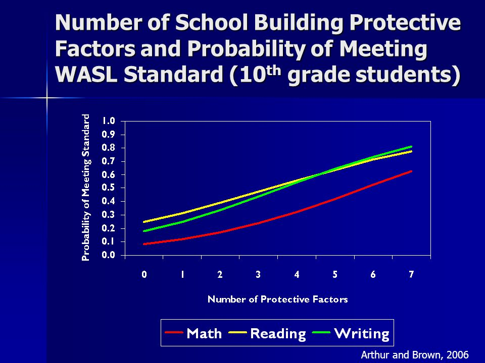 Number of School Building Protective Factors and Probability of Meeting WASL Standard (10 th grade students) Arthur and Brown, 2006