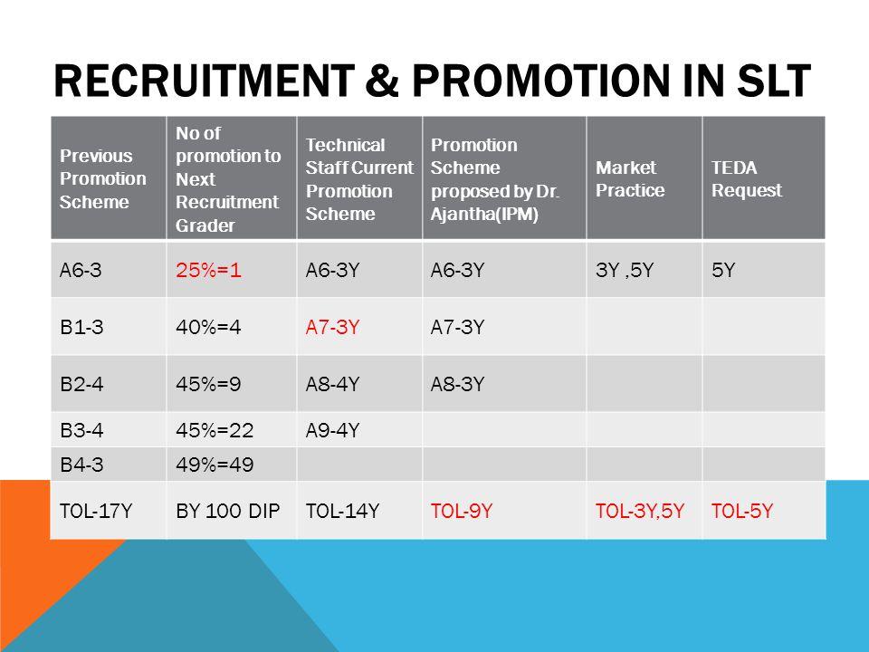 RECRUITMENT & PROMOTION IN SLT Previous Promotion Scheme No of promotion to Next Recruitment Grader Technical Staff Current Promotion Scheme Promotion
