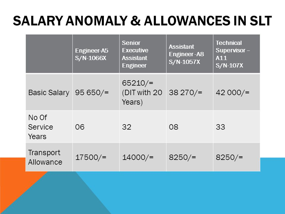SALARY ANOMALY & ALLOWANCES IN SLT Engineer-A5 S/N-1066X Senior Executive Assistant Engineer Assistant Engineer -A8 S/N-1057X Technical Supervisor – A11 S/N-107X Basic Salary95 650/= 65210/= (DIT with 20 Years) 38 270/=42 000/= No Of Service Years 06320833 Transport Allowance 17500/=14000/=8250/=