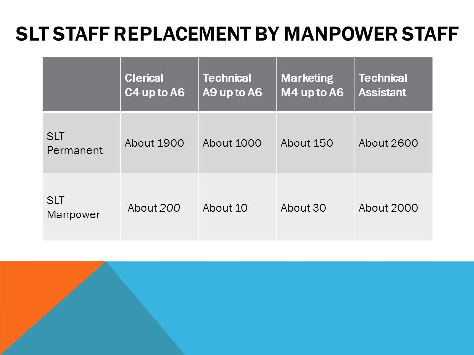 SLT STAFF REPLACEMENT BY MANPOWER STAFF Clerical C4 up to A6 Technical A9 up to A6 Marketing M4 up to A6 Technical Assistant SLT Permanent About 1900About 1000About 150About 2600 SLT Manpower About 200About 10About 30About 2000