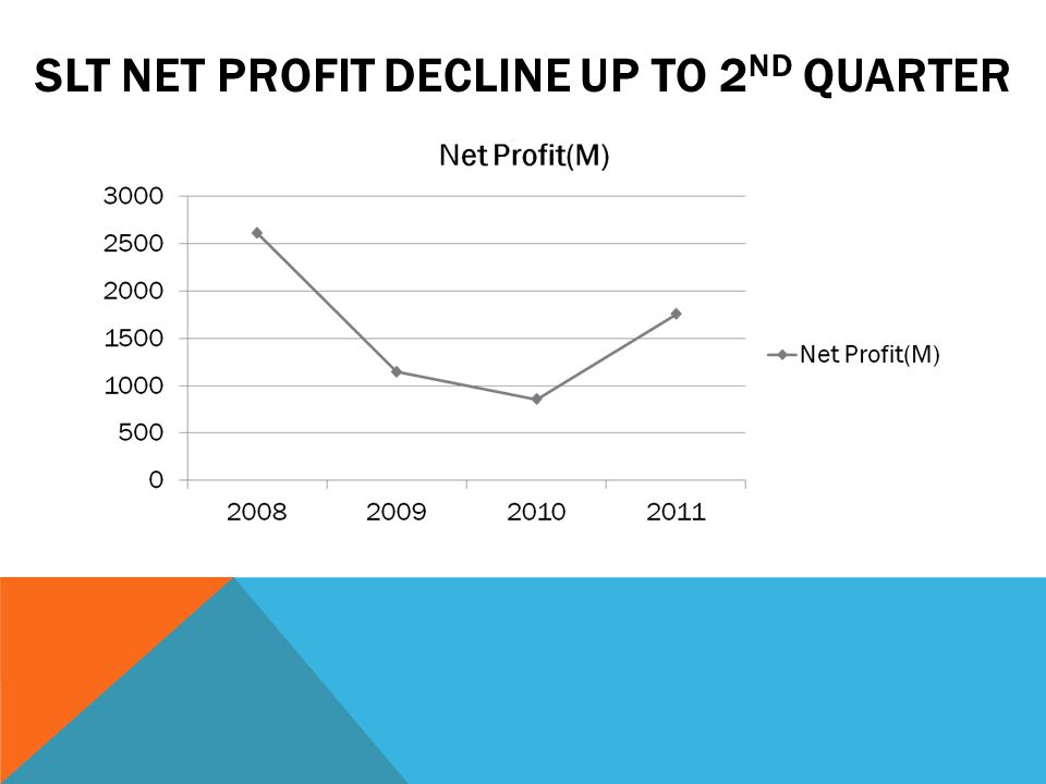 SLT NET PROFIT DECLINE UP TO 2 ND QUARTER