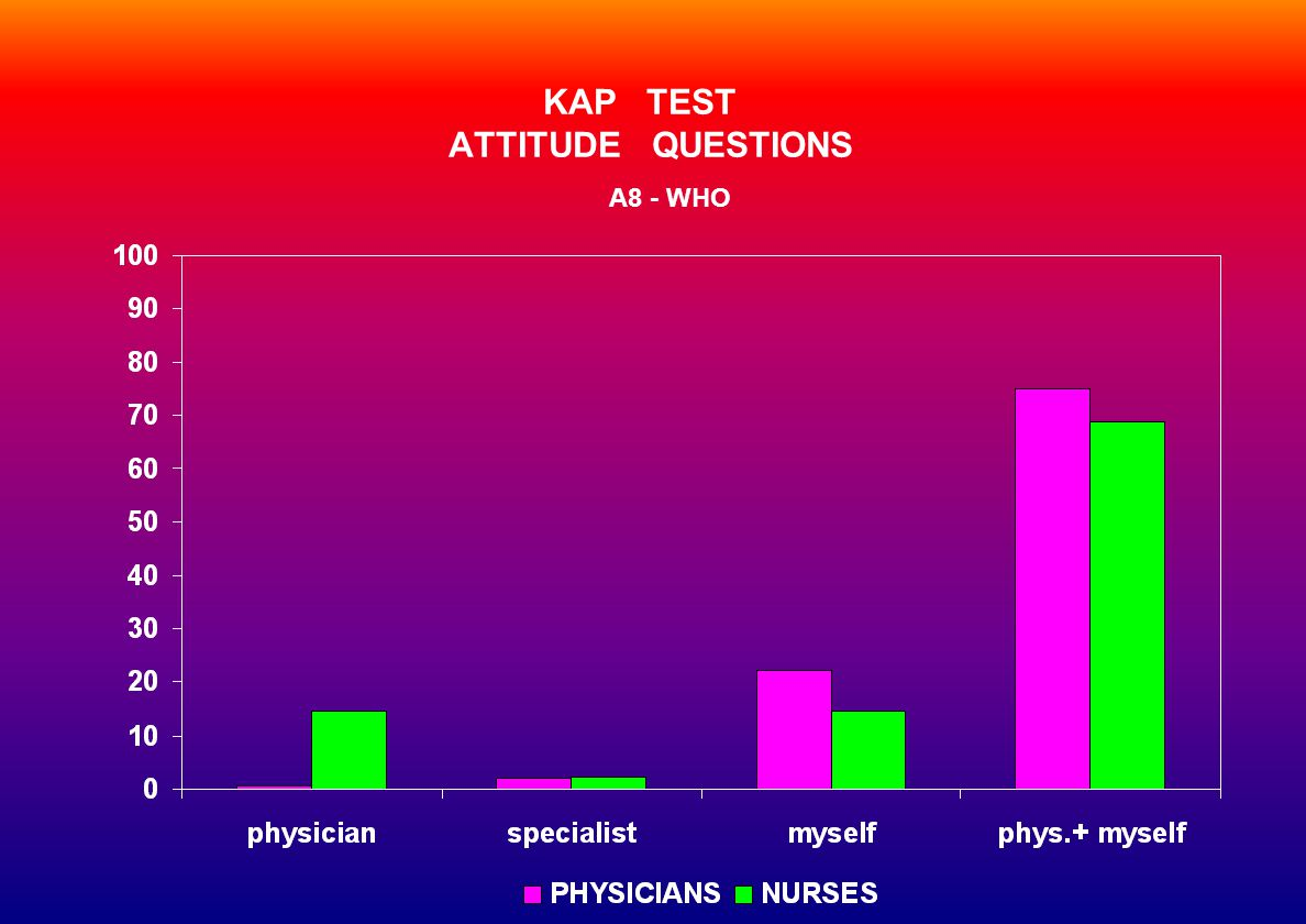 KAP TEST ATTITUDE QUESTIONS A8 - WHO