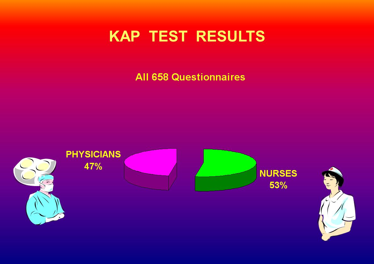 KAP TEST RESULTS