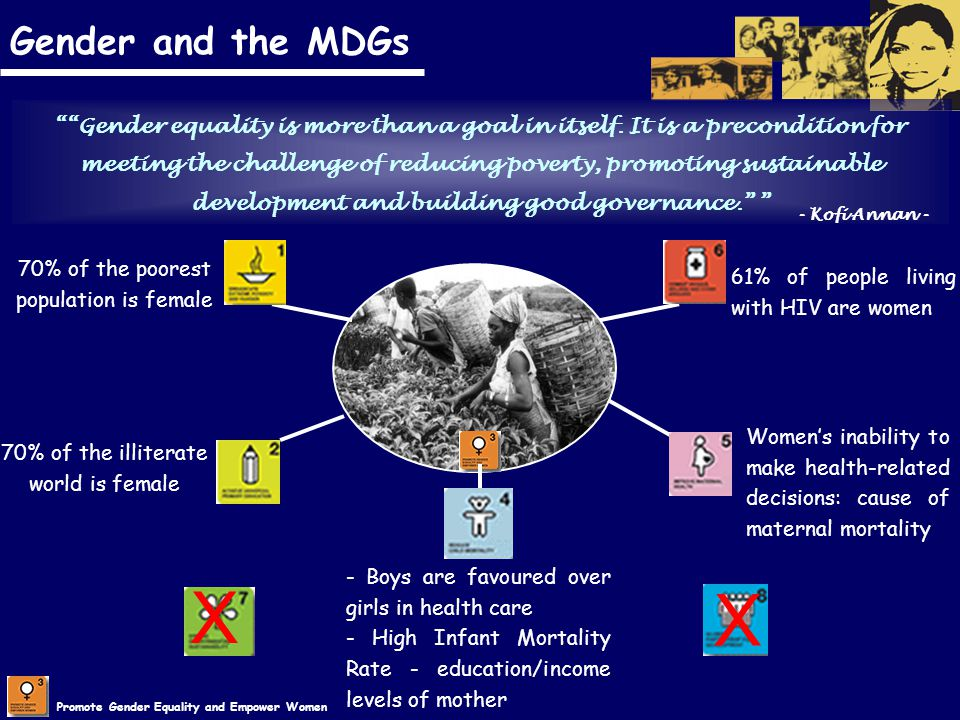 Promote Gender Equality and Empower Women Gender and the MDGs 70% of the poorest population is female 70% of the illiterate world is female - Boys are