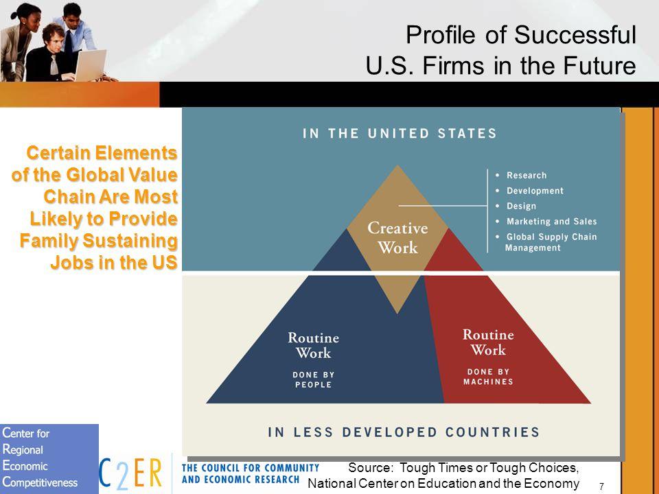 7 Profile of Successful U.S.