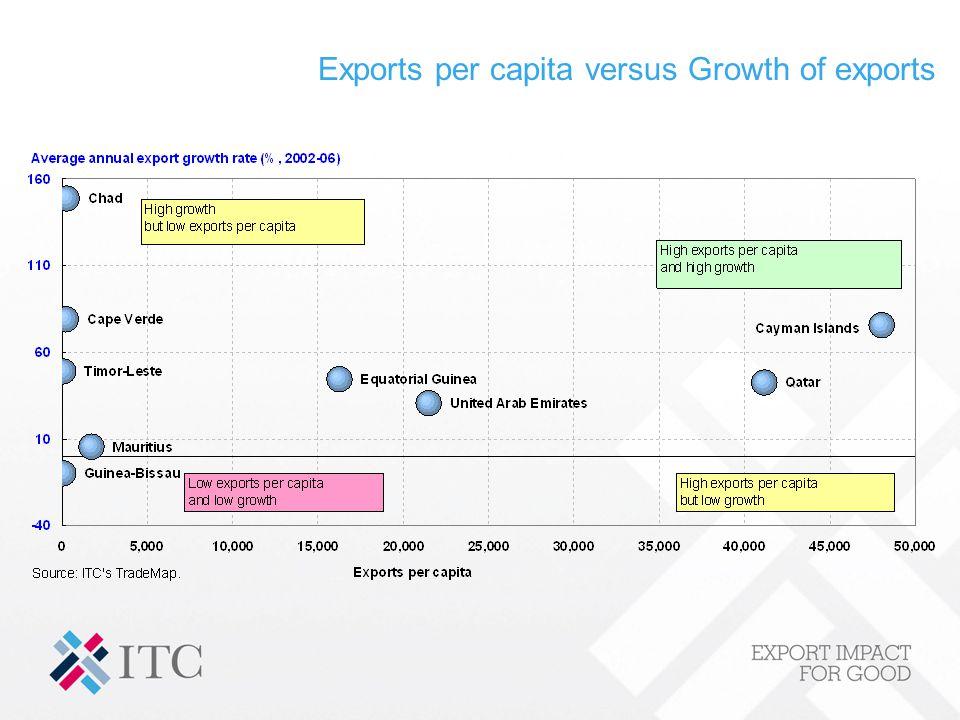 Exports per capita versus Growth of exports