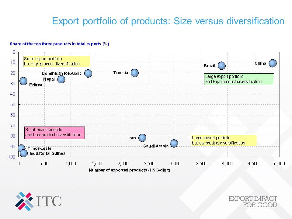 Export diversification: Products versus markets