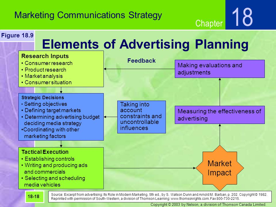 Chapter Copyright © 2003 by Nelson, a division of Thomson Canada Limited. Elements of Advertising Planning 18 Marketing Communications Strategy Figure