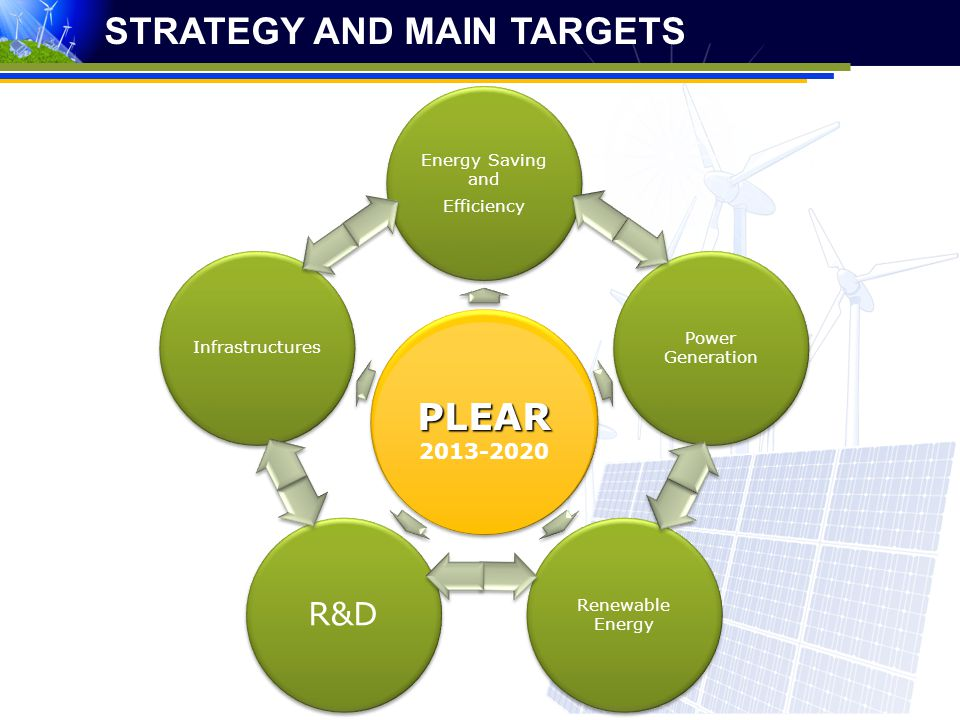 STRATEGY AND MAIN TARGETS PLEAR 2013-2020