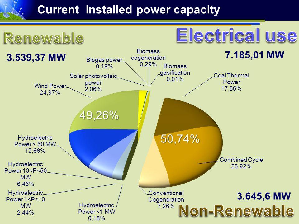 Current Installed power capacity 3.539,37 MW 3.645,6 MW 50,74% 49,26% 7.185,01 MW