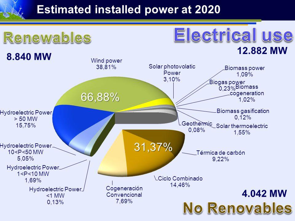 Estimated installed power at 2020 8.840 MW 4.042 MW 12.882 MW 31,37% 66,88%
