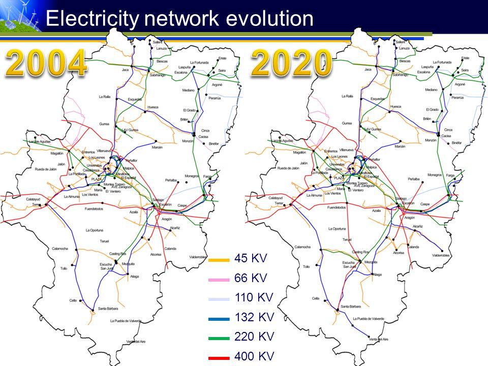 45 KV 66 KV 110 KV 132 KV 220 KV 400 KV Electricity network evolution