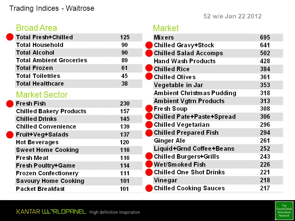 Trading Indices - Waitrose Broad Area Market Sector Market 52 w/e Jan 22 2012