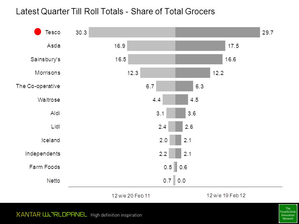 Latest Quarter Till Roll Totals - Share of Total Grocers