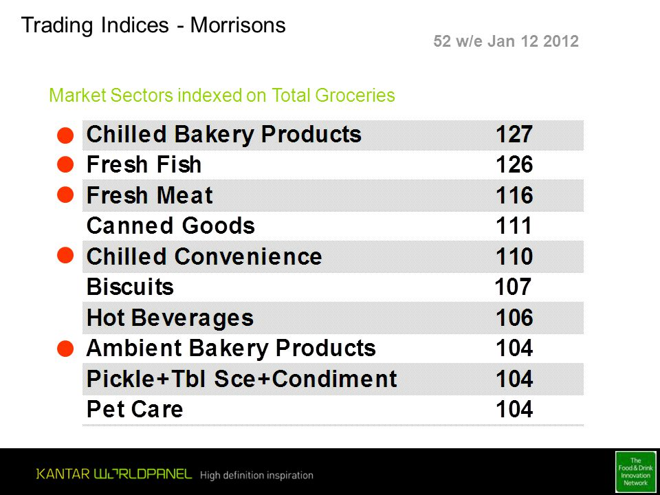 Trading Indices - Morrisons Market Sectors indexed on Total Groceries 52 w/e Jan 12 2012