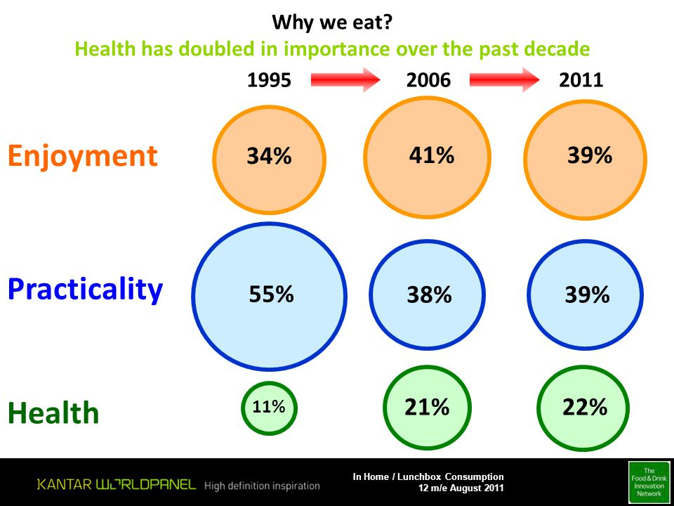 201119952006 11% 55% 34% 41% 21% 38% 39% 22% 39% Why we eat? Health has doubled in importance over the past decade Enjoyment Practicality Health In Ho