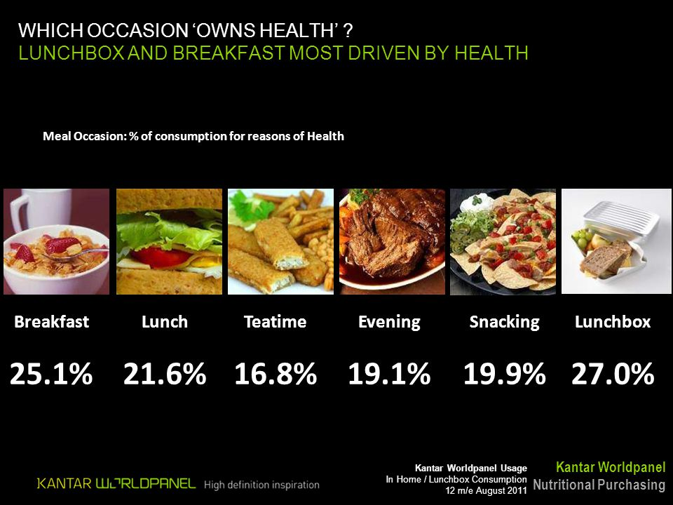 Kantar Worldpanel Usage In Home / Lunchbox Consumption 12 m/e August 2011 WHICH OCCASION OWNS HEALTH ? LUNCHBOX AND BREAKFAST MOST DRIVEN BY HEALTH Me