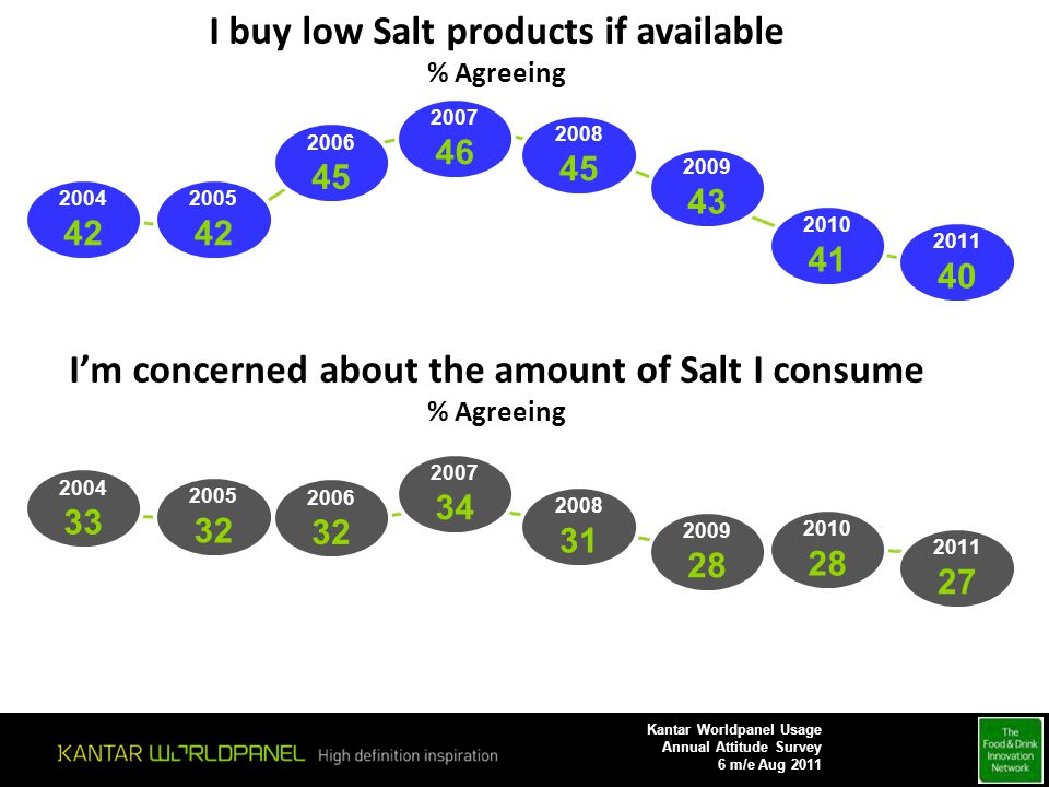 2009 43 2010 41 2011 40 I buy low Salt products if available % Agreeing 2004 42 2005 42 2006 45 2007 46 2008 45 2009 28 2010 28 2011 27 Im concerned a
