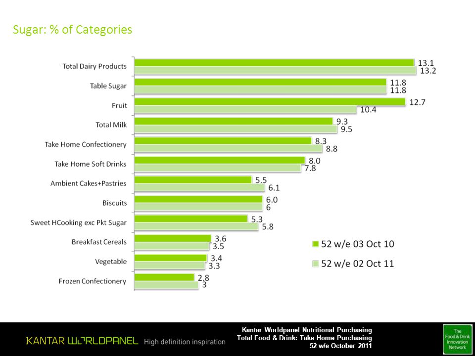 Sugar: % of Categories Kantar Worldpanel Nutritional Purchasing Total Food & Drink: Take Home Purchasing 52 w/e October 2011