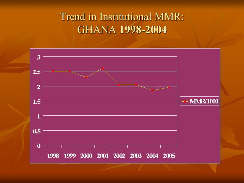 Trend in Institutional MMR: GHANA 1998-2004
