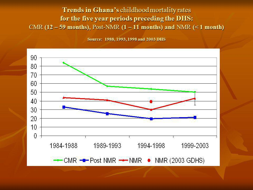Trends in Ghanas childhood mortality rates for the five year periods preceding the DHS: CMR (12 – 59 months), Post-NMR (1 – 11 months) and NMR (< 1 month) Source: 1988, 1993, 1998 and 2003 DHS
