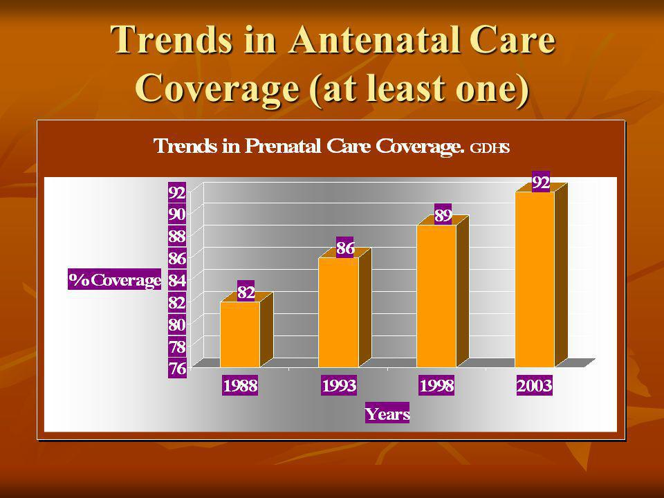 Trends in Antenatal Care Coverage (at least one)