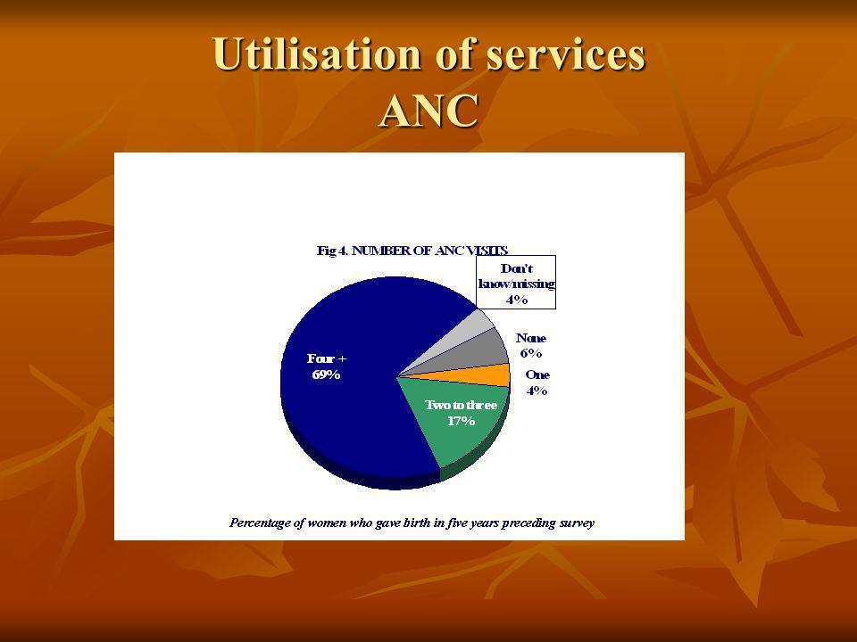 Utilisation of services ANC