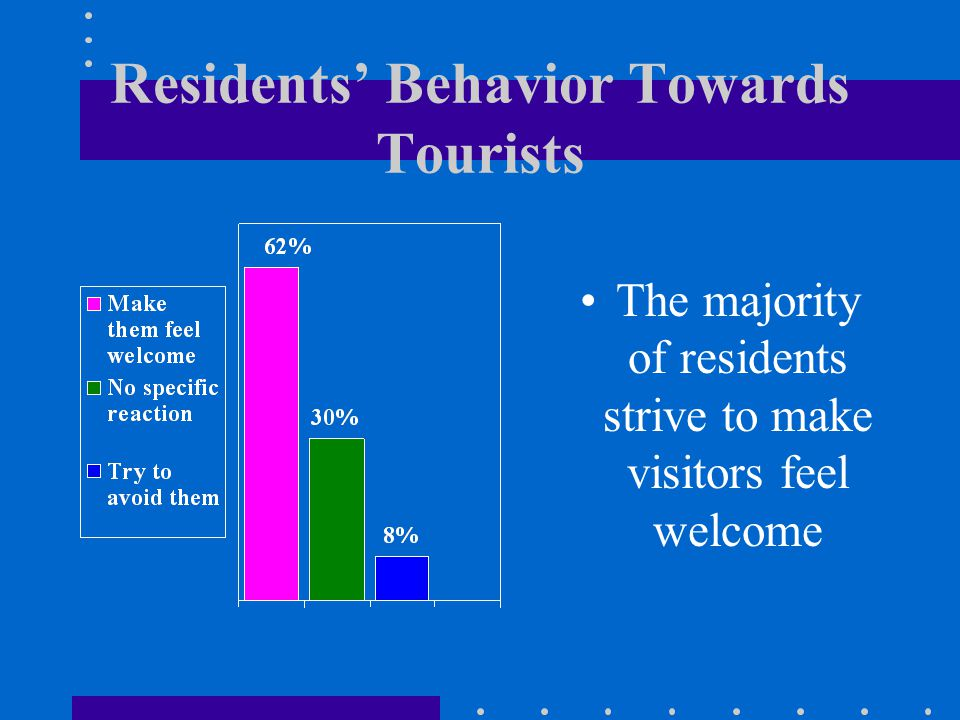 Residents Behavior Towards Tourists The majority of residents strive to make visitors feel welcome