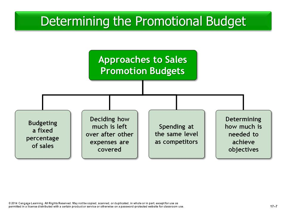 Determining the Promotional Budget © 2014 Cengage Learning. All Rights Reserved. May not be copied, scanned, or duplicated, in whole or in part, excep