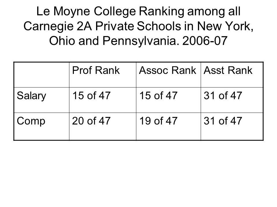 Le Moyne College Ranking among all Carnegie 2A Private Schools in New York, Ohio and Pennsylvania.