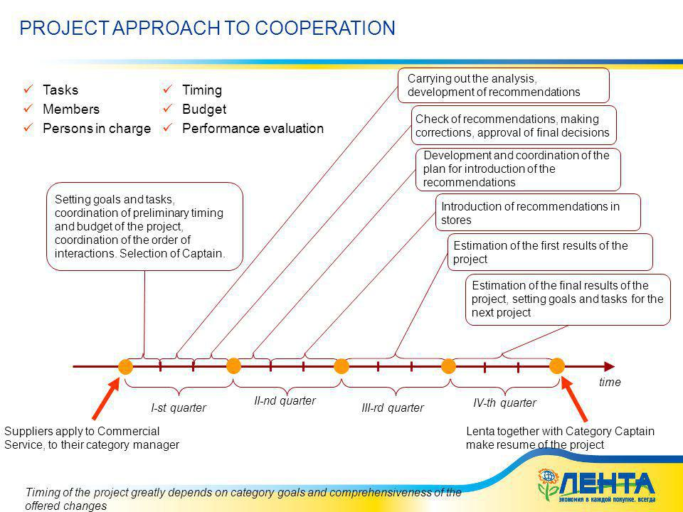 02.06.2014 5:41 PROJECT APPROACH TO COOPERATION time I-st quarter II-nd quarter III-rd quarter IV-th quarter Setting goals and tasks, coordination of preliminary timing and budget of the project, coordination of the order of interactions.