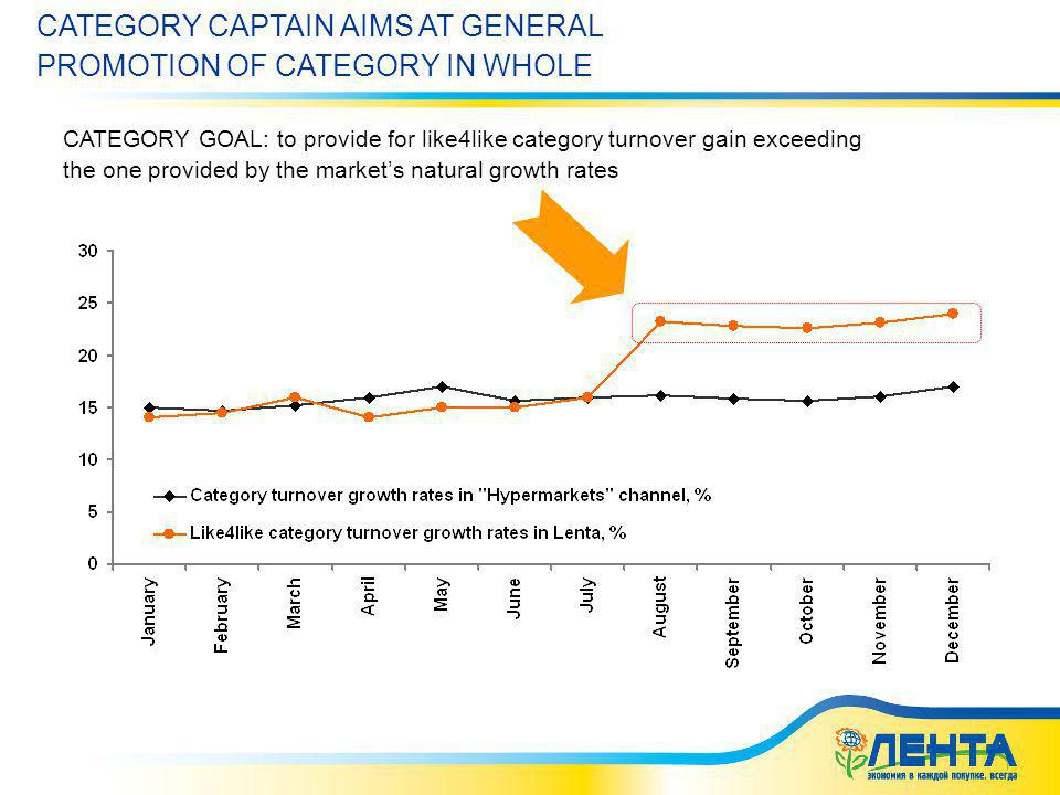 02.06.2014 5:41 CATEGORY CAPTAIN AIMS AT GENERAL PROMOTION OF CATEGORY IN WHOLE CATEGORY GOAL: to provide for like4like category turnover gain exceeding the one provided by the markets natural growth rates