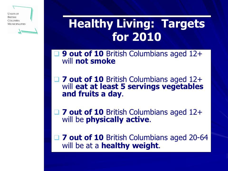 BC Healthy Communities Initiative