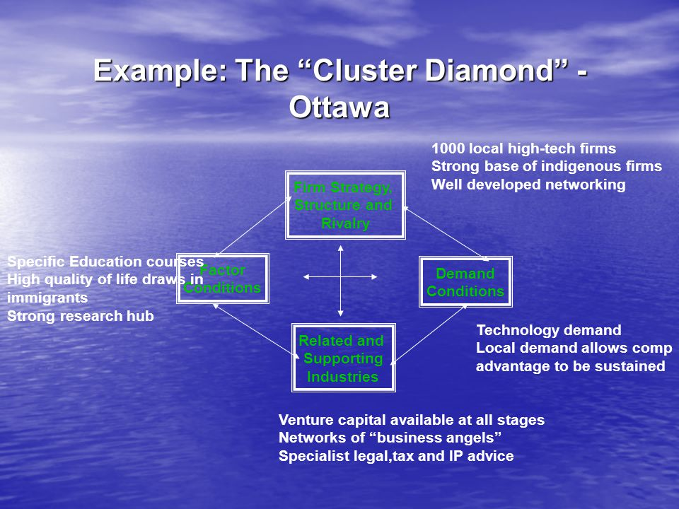 Example: The Cluster Diamond - Ottawa Firm Strategy, Structure and Rivalry Demand Conditions Related and Supporting Industries Factor Conditions 1000