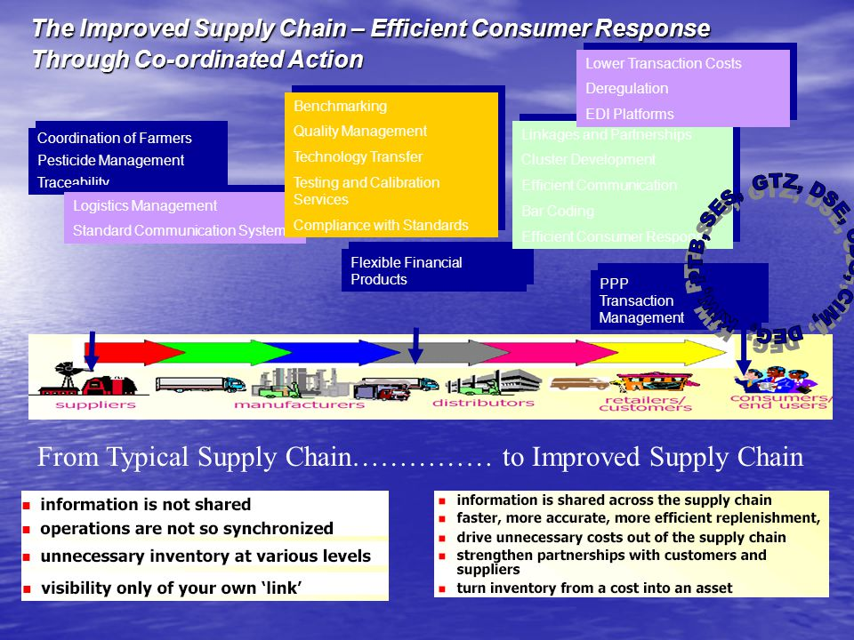 The Improved Supply Chain – Efficient Consumer Response Through Co-ordinated Action Coordination of Farmers Pesticide Management Traceability Coordination of Farmers Pesticide Management Traceability Logistics Management Standard Communication Systems Logistics Management Standard Communication Systems Benchmarking Quality Management Technology Transfer Testing and Calibration Services Compliance with Standards Benchmarking Quality Management Technology Transfer Testing and Calibration Services Compliance with Standards Flexible Financial Products Linkages and Partnerships Cluster Development Efficient Communication Bar Coding Efficient Consumer Response Linkages and Partnerships Cluster Development Efficient Communication Bar Coding Efficient Consumer Response PPP Transaction Management PPP Transaction Management Lower Transaction Costs Deregulation EDI Platforms Lower Transaction Costs Deregulation EDI Platforms From Typical Supply Chain…………… to Improved Supply Chain