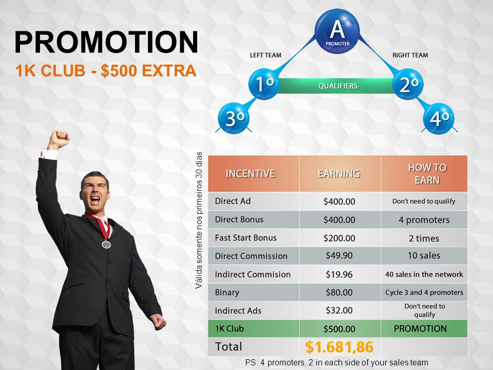 PS: 4 promoters, 2 in each side of your sales team PROMOTION Válida somente nos primeiros 30 dias 1K CLUB - $500 EXTRA
