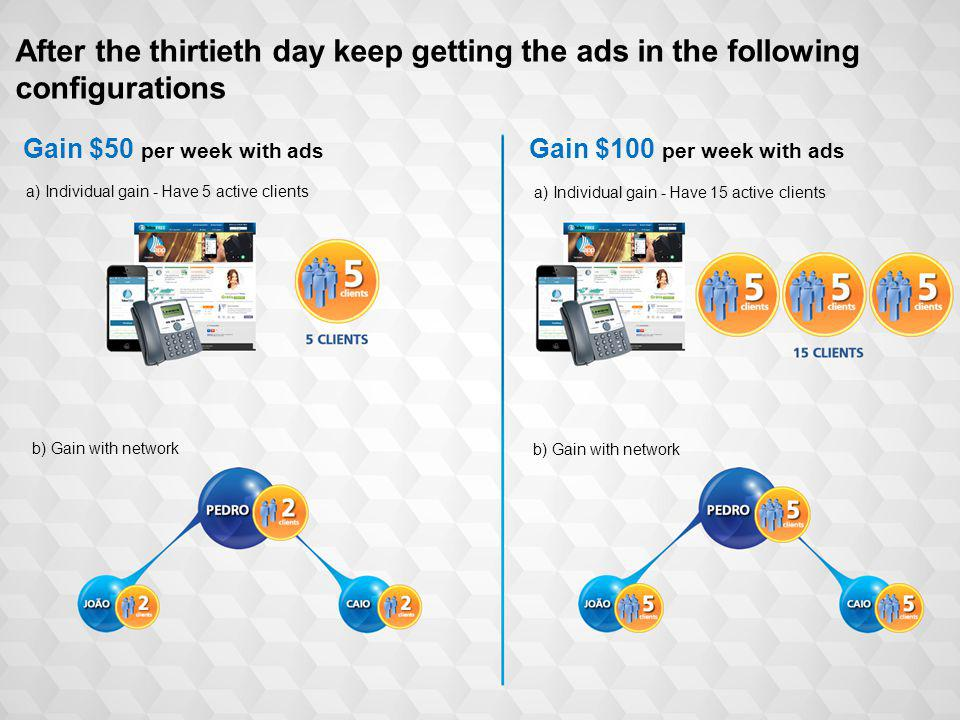 6 Gain $50 per week with ads Gain $100 per week with ads a) Individual gain - Have 5 active clients a) Individual gain - Have 15 active clients b) Gain with network After the thirtieth day keep getting the ads in the following configurations