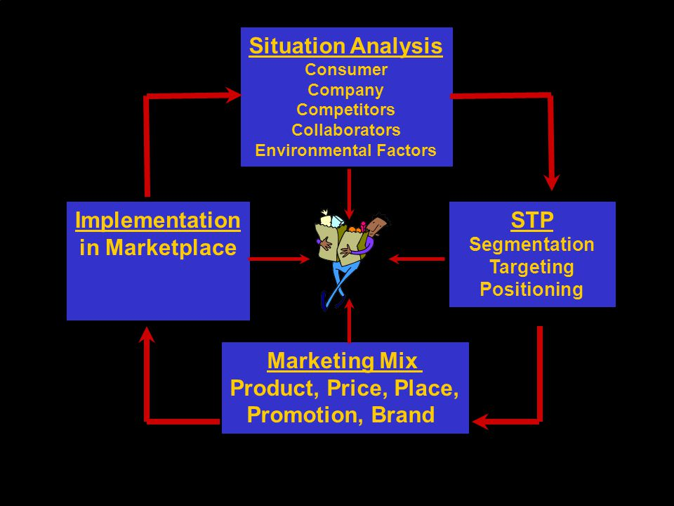 Implementation in Marketplace Marketing Mix Product, Price, Place, Promotion, Brand Situation Analysis Consumer Company Competitors Collaborators Envi