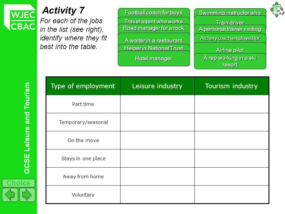 GCSE Leisure and Tourism Choice Activity 7 Type of employmentLeisure industryTourism industry Part time Temporary/seasonal On the move Stays in one place Away from home Voluntary For each of the jobs in the list (see right), identify where they fit best into the table.