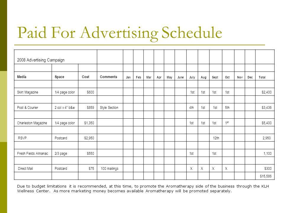Paid For Advertising Schedule 2008 Advertising Campaign MediaSpace CostComments JanFebMarAprMayJuneJulyAugSeptOctNovDec Total Skirt Magazine1/4 page color $600 1st $2,400 Post & Courier2 col x 4 b&w $859Style Section 4th1st 5th $3,436 Charleston Magazine1/4 page color $1,350 1st $5,400 RSVPPostcard $2,950 12th 2,950 Fresh Fields Almanac2/3 page$5501st 1,100 Direct MailPostcard$75 100 mailings XX X X $300 $15,586 Due to budget limitations it is recommended, at this time, to promote the Aromatherapy side of the business through the KLH Wellness Center.