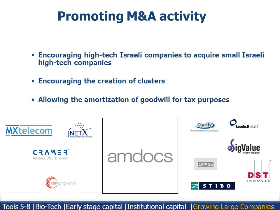 19 Encouraging high-tech Israeli companies to acquire small Israeli high-tech companies Encouraging the creation of clusters Allowing the amortization of goodwill for tax purposes Promoting M&A activity Tools 5-8 |Bio-Tech |Early stage capital |Institutional capital | Growing Large Companies