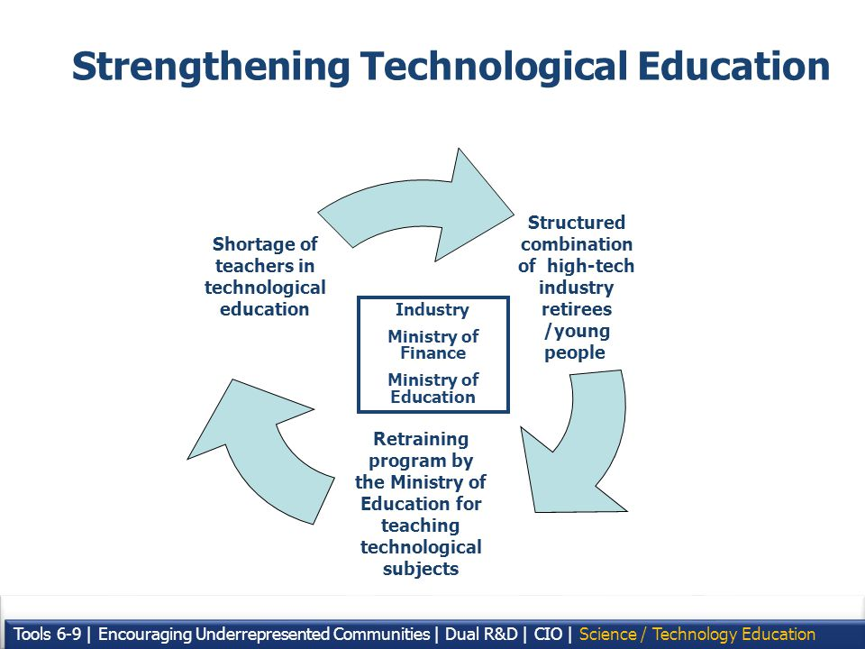 22 Strengthening Technological Education Tools 6-9 | Encouraging Underrepresented Communities | Dual R&D | CIO | Science / Technology Education Structured combination of high-tech industry retirees /young people Retraining program by the Ministry of Education for teaching technological subjects Shortage of teachers in technological education Industry Ministry of Finance Ministry of Education