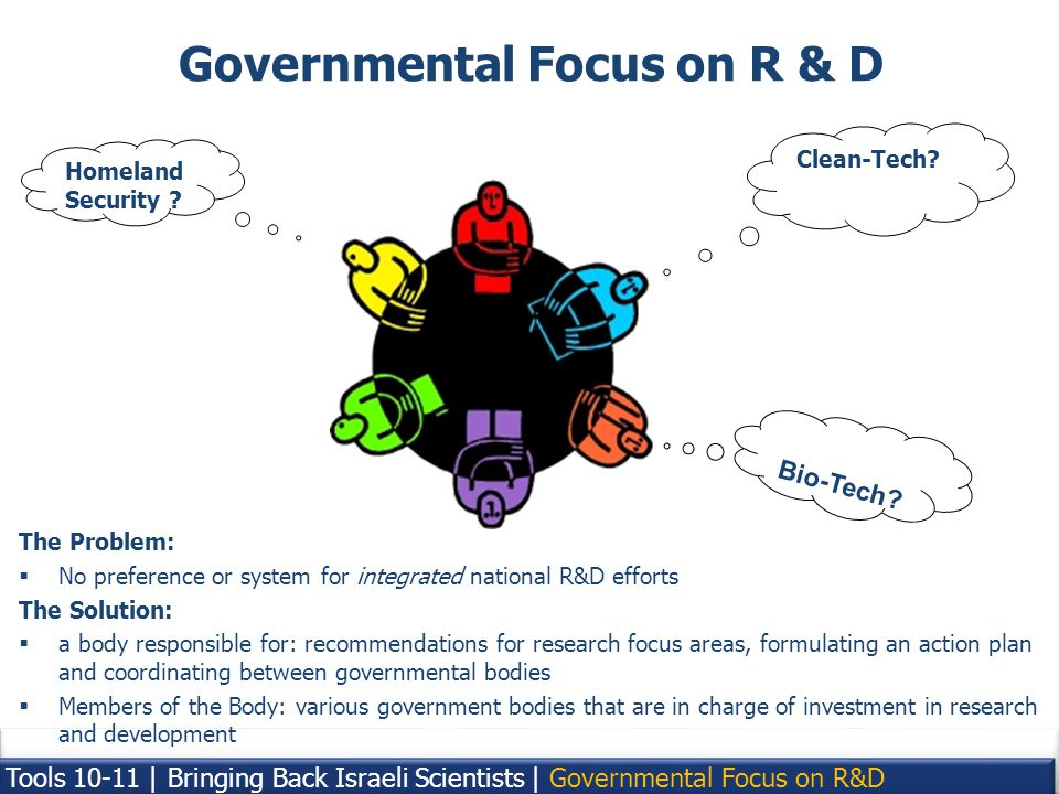 23 Governmental Focus on R & D The Problem: No preference or system for integrated national R&D efforts The Solution: a body responsible for: recommendations for research focus areas, formulating an action plan and coordinating between governmental bodies Members of the Body: various government bodies that are in charge of investment in research and development Clean-Tech.