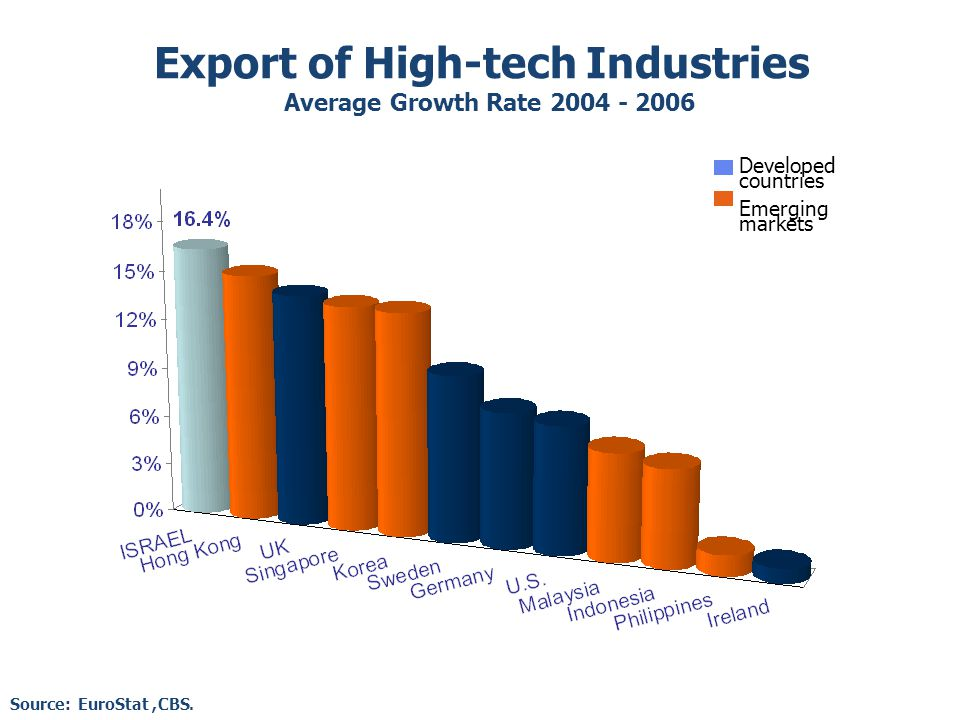 Export of High-tech Industries Average Growth Rate 2004 - 2006 Source: EuroStat, CBS.